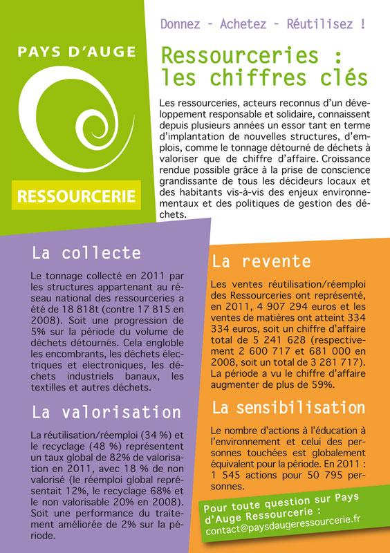 Ressourceries : les chiffres clés