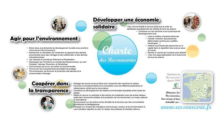 Pays d'Auge Ressourcerie adhère à la Charte nationale des Ressourceries